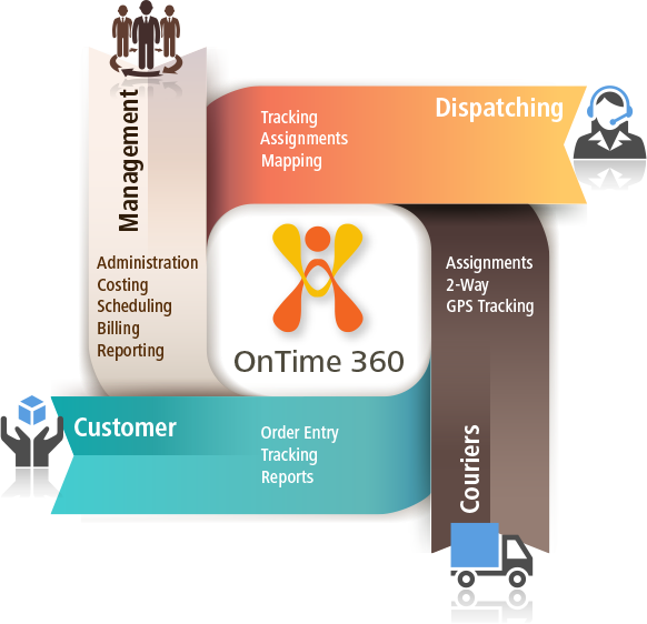 OnTime Courier Software